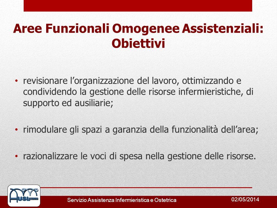 02/05/2014 Servizio Assistenza Infermieristica e Ostetrica revisionare lorganizzazione del lavoro, ottimizzando e condividendo la gestione delle risor