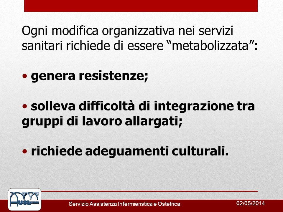 02/05/2014 Servizio Assistenza Infermieristica e Ostetrica Ogni modifica organizzativa nei servizi sanitari richiede di essere metabolizzata: genera r