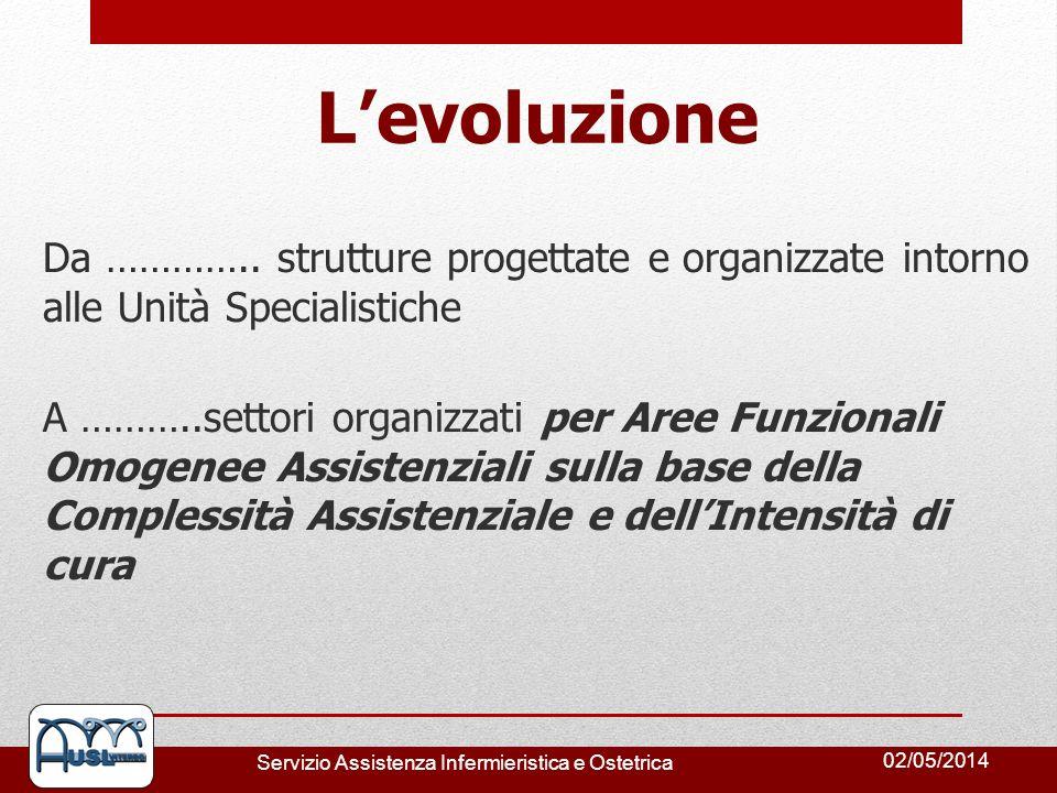 02/05/2014 Servizio Assistenza Infermieristica e Ostetrica Levoluzione Da ………….. strutture progettate e organizzate intorno alle Unità Specialistiche
