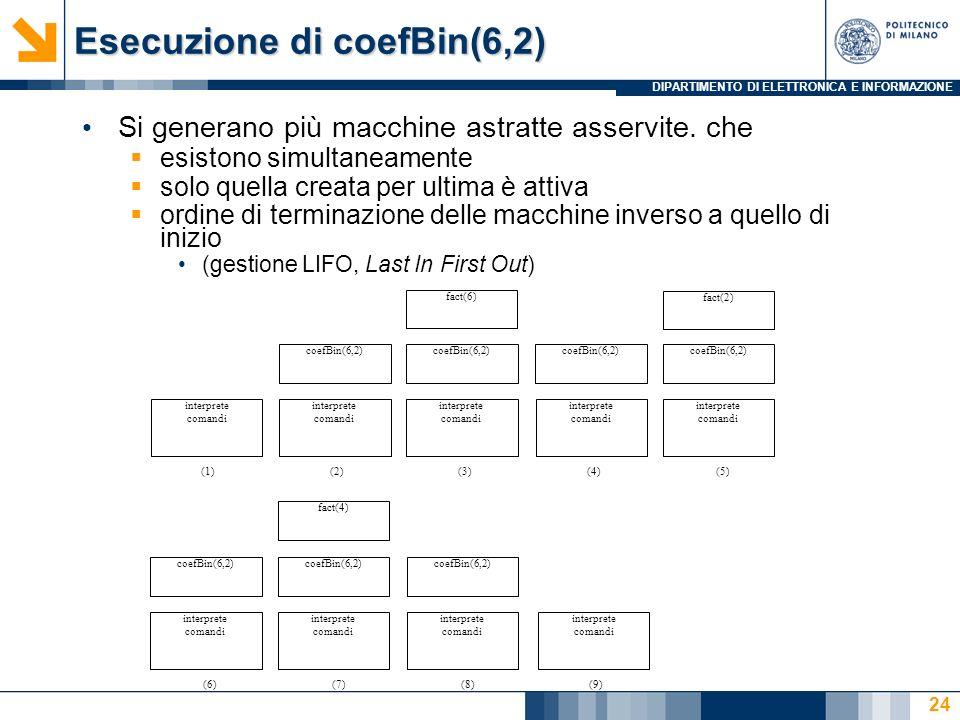 DIPARTIMENTO DI ELETTRONICA E INFORMAZIONE Esecuzione di coefBin(6,2) Si generano più macchine astratte asservite.