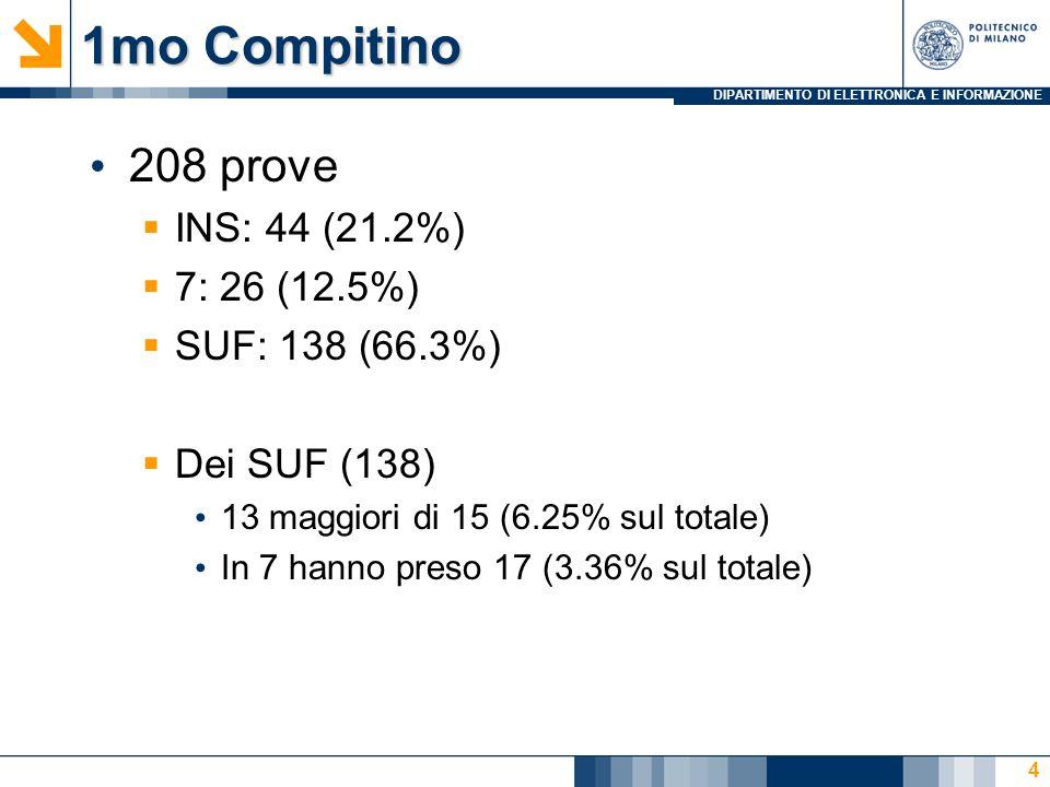 DIPARTIMENTO DI ELETTRONICA E INFORMAZIONE 1mo Compitino 208 prove INS: 44 (21.2%) 7: 26 (12.5%) SUF: 138 (66.3%) Dei SUF (138) 13 maggiori di 15 (6.25% sul totale) In 7 hanno preso 17 (3.36% sul totale) 4