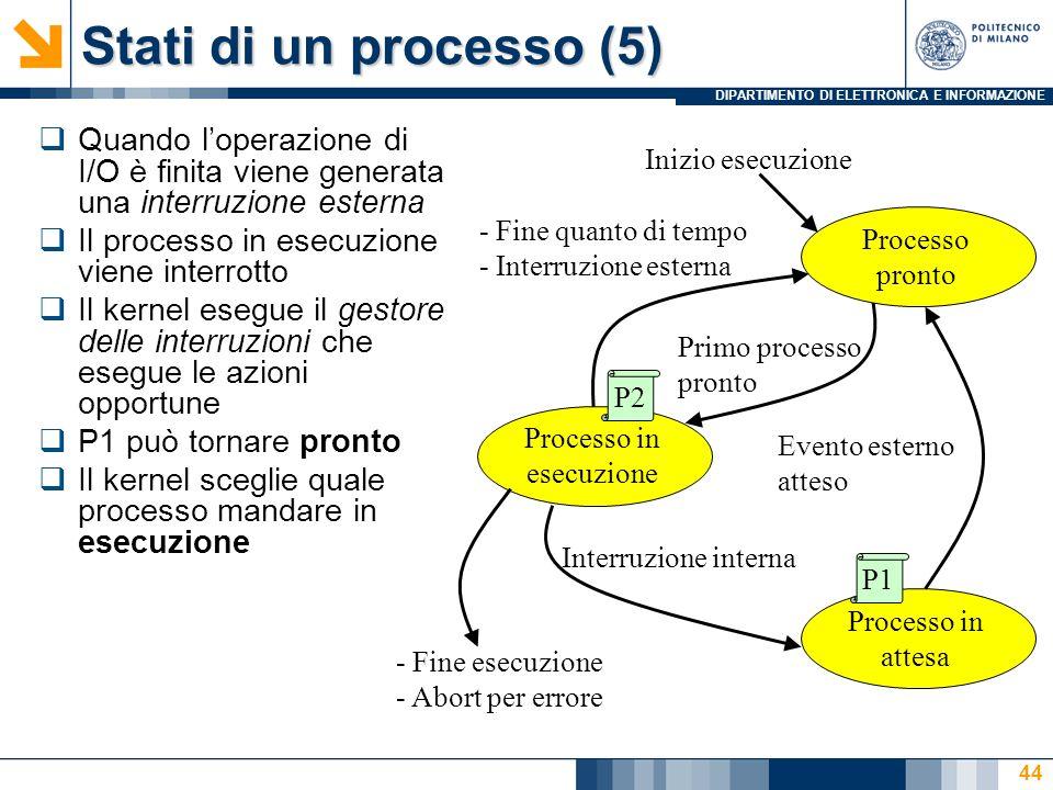 DIPARTIMENTO DI ELETTRONICA E INFORMAZIONE Stati di un processo (5) Quando loperazione di I/O è finita viene generata una interruzione esterna Il proc