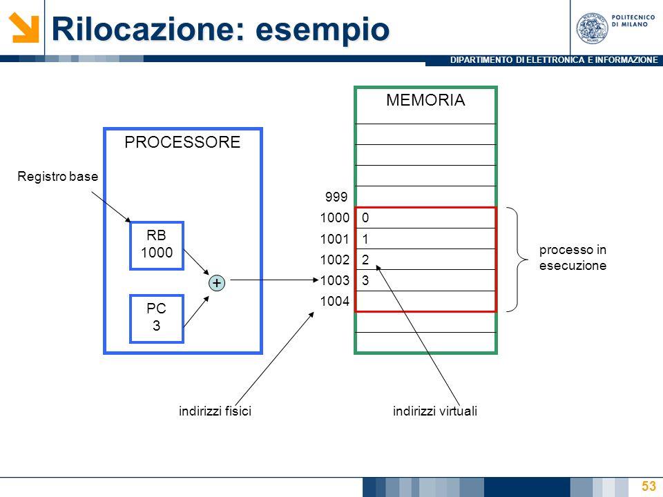 DIPARTIMENTO DI ELETTRONICA E INFORMAZIONE 53 MEMORIA PC 3 RB 1000 PROCESSORE 999 1000 1001 1002 1003 1004 + processo in esecuzione 0 1 2 3 indirizzi virtualiindirizzi fisici Registro base Rilocazione: esempio