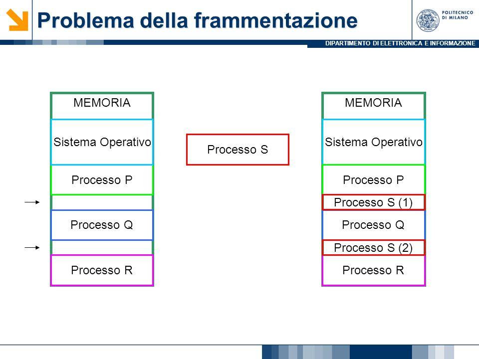 DIPARTIMENTO DI ELETTRONICA E INFORMAZIONE MEMORIA Processo P Problema della frammentazione Sistema Operativo Processo Q Processo R Processo S MEMORIA Sistema Operativo Processo P Processo Q Processo R Processo S (1) Processo S (2)