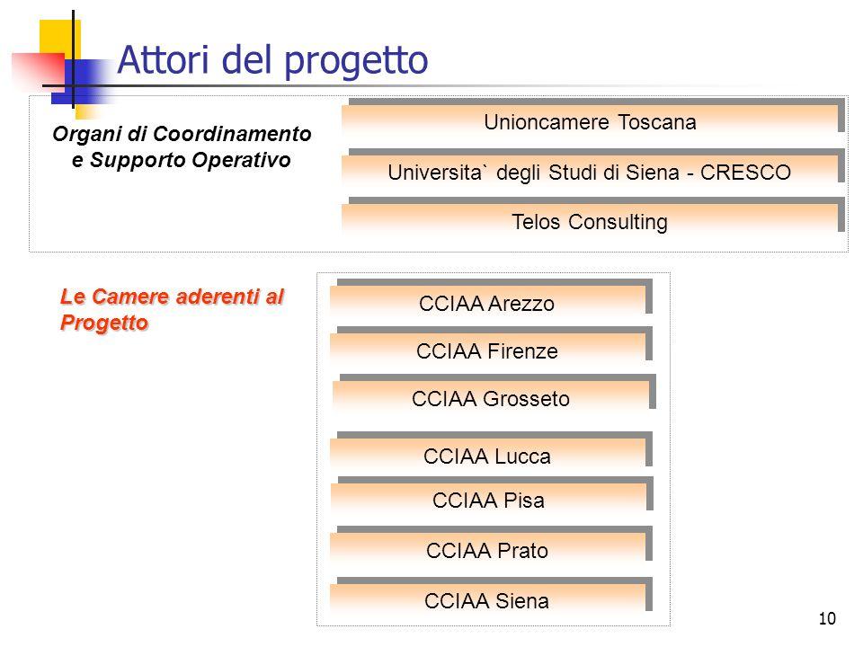 10 Universita` degli Studi di Siena - CRESCO Organi di Coordinamento e Supporto Operativo Telos Consulting Le Camere aderenti al Progetto CCIAA Siena