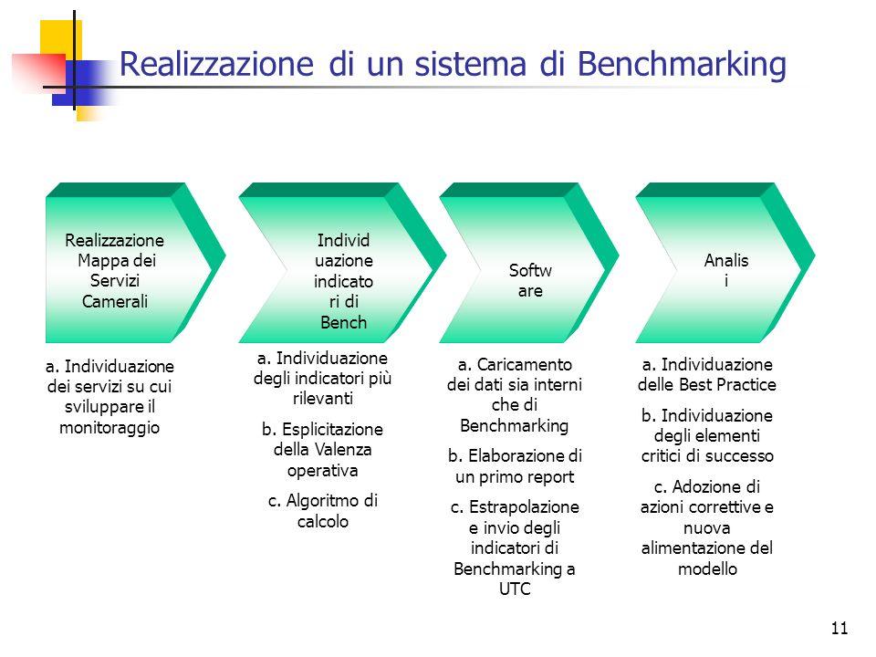 11 Realizzazione Mappa dei Servizi Camerali Individ uazione indicato ri di Bench Softw are Analis i a. Individuazione dei servizi su cui sviluppare il