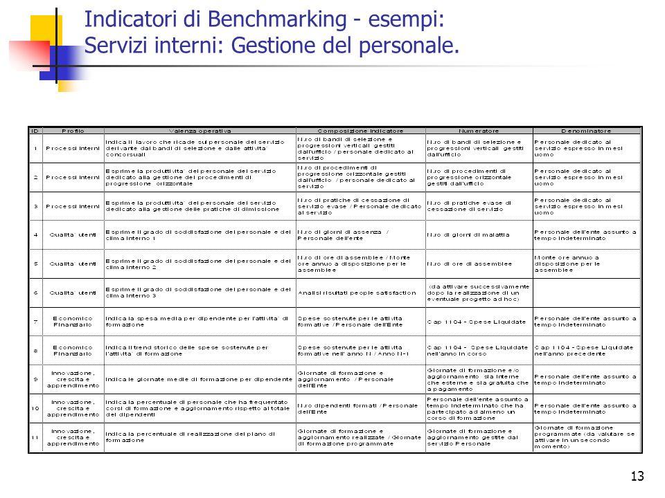 13 Indicatori di Benchmarking - esempi: Servizi interni: Gestione del personale.