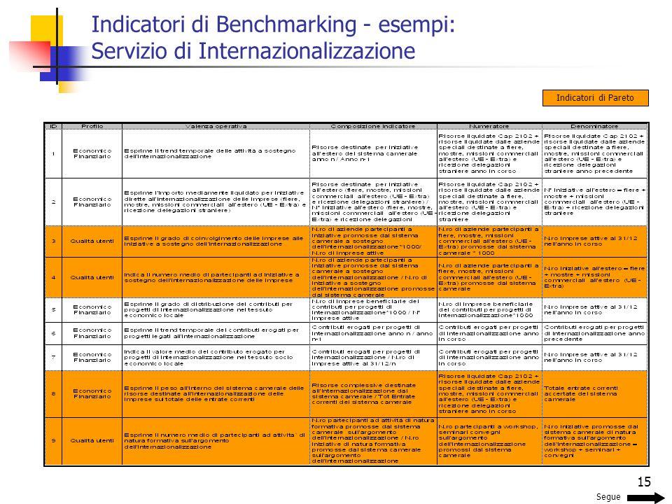 15 Indicatori di Benchmarking - esempi: Servizio di Internazionalizzazione Segue Indicatori di Pareto
