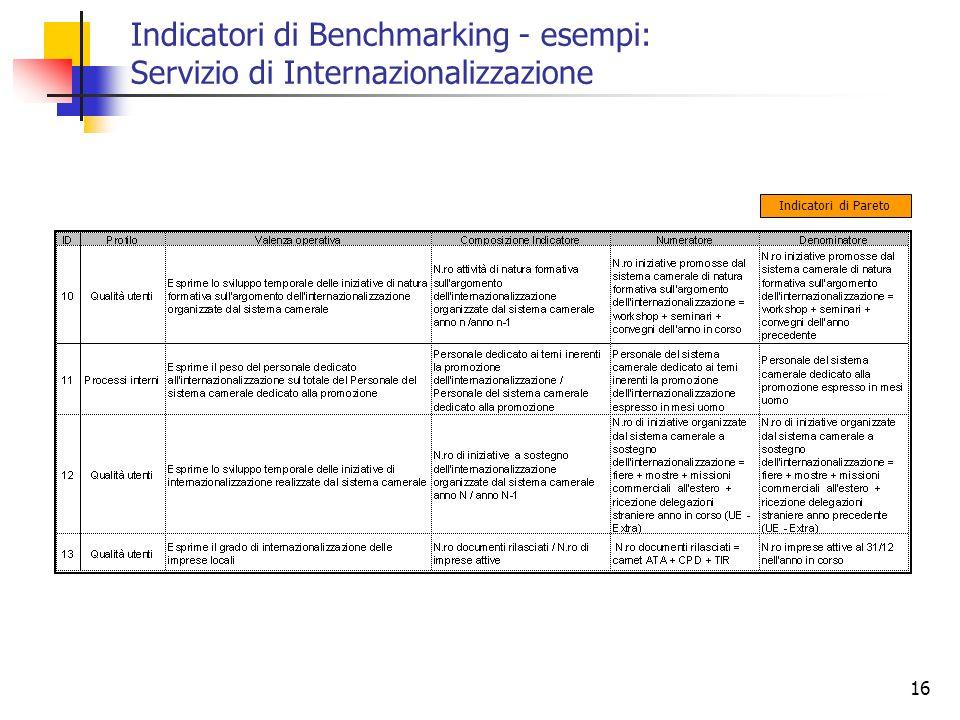 16 Indicatori di Benchmarking - esempi: Servizio di Internazionalizzazione Indicatori di Pareto