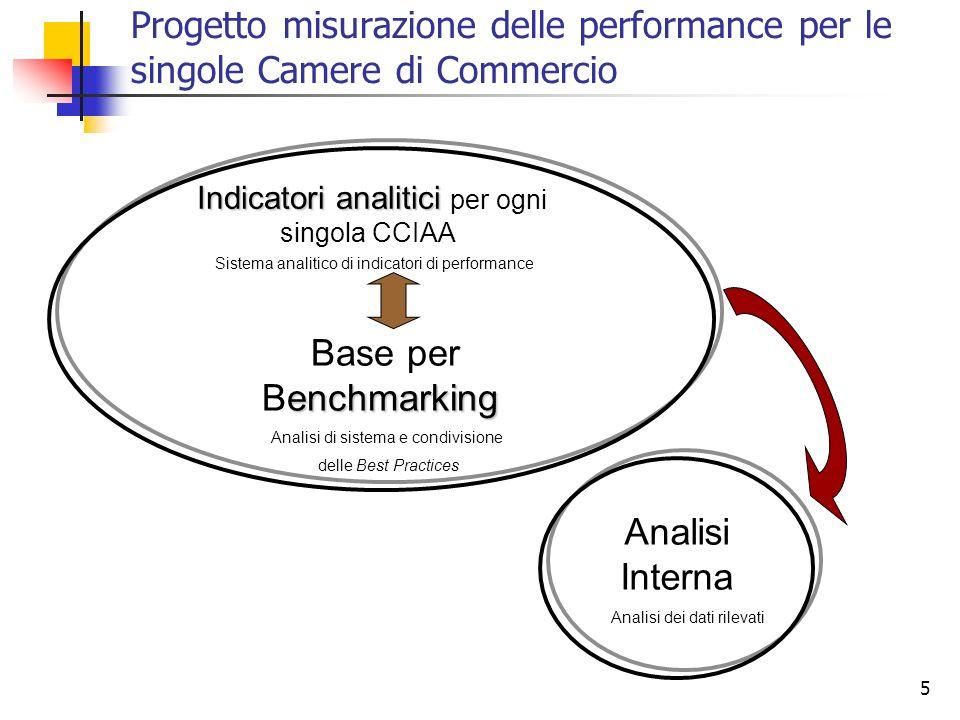 5 enchmarking Base per Benchmarking Indicatori analitici Indicatori analitici per ogni singola CCIAA Analisi Interna Analisi di sistema e condivisione delle Best Practices Sistema analitico di indicatori di performance Analisi dei dati rilevati Progetto misurazione delle performance per le singole Camere di Commercio
