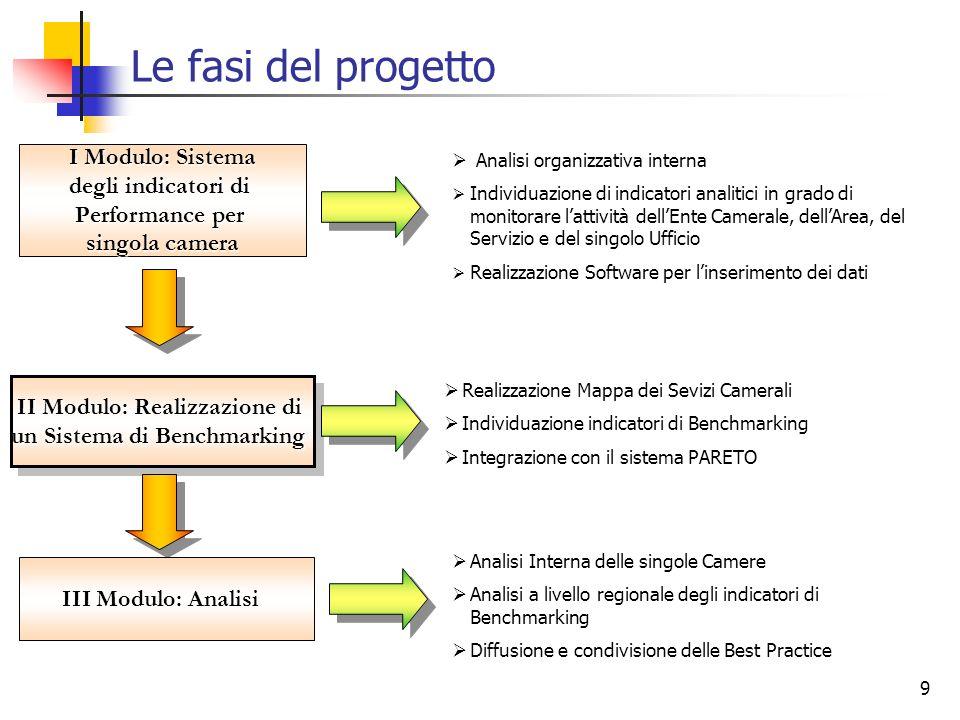 9 Le fasi del progetto I Modulo: Sistema degli indicatori di Performance per singola camera Analisi organizzativa interna Individuazione di indicatori