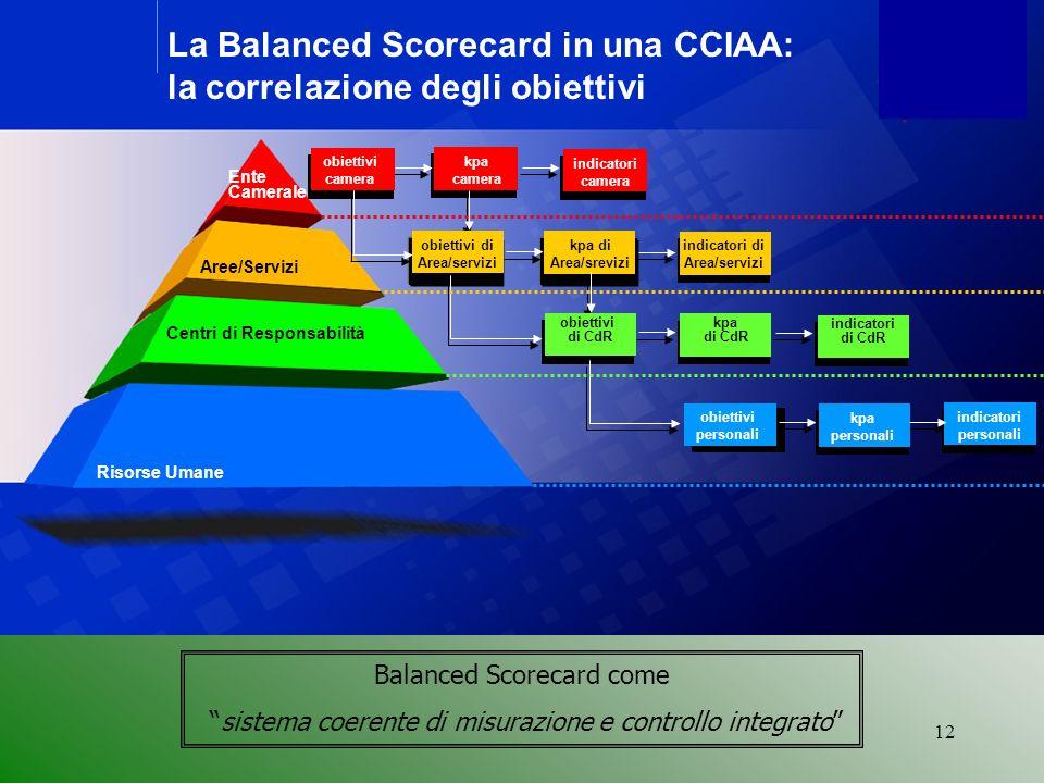 12 obiettivi di dipartimento kpa di dipartimento La Balanced Scorecard in una CCIAA: la correlazione degli obiettivi Ente Camerale Aree/Servizi Centri di Responsabilità Risorse Umane obiettivi camera indicatori camera obiettivi di Area/servizi kpa di Area/srevizi indicatori di Area/servizi obiettivi di CdR kpa di CdR indicatori di CdR obiettivi personali kpa personali indicatori personali kpa camera Balanced Scorecard come sistema coerente di misurazione e controllo integrato