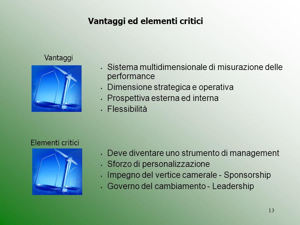 13 Sistema multidimensionale di misurazione delle performance Dimensione strategica e operativa Prospettiva esterna ed interna Flessibilità Deve diven