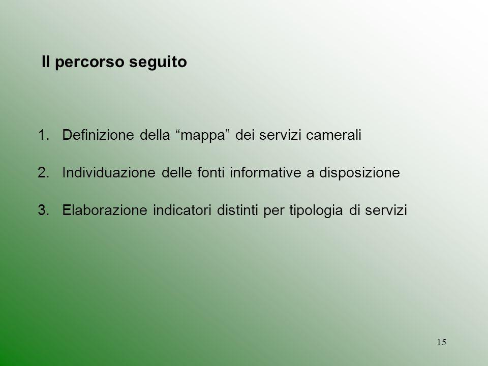 15 Il percorso seguito 1.Definizione della mappa dei servizi camerali 2.Individuazione delle fonti informative a disposizione 3.Elaborazione indicatori distinti per tipologia di servizi