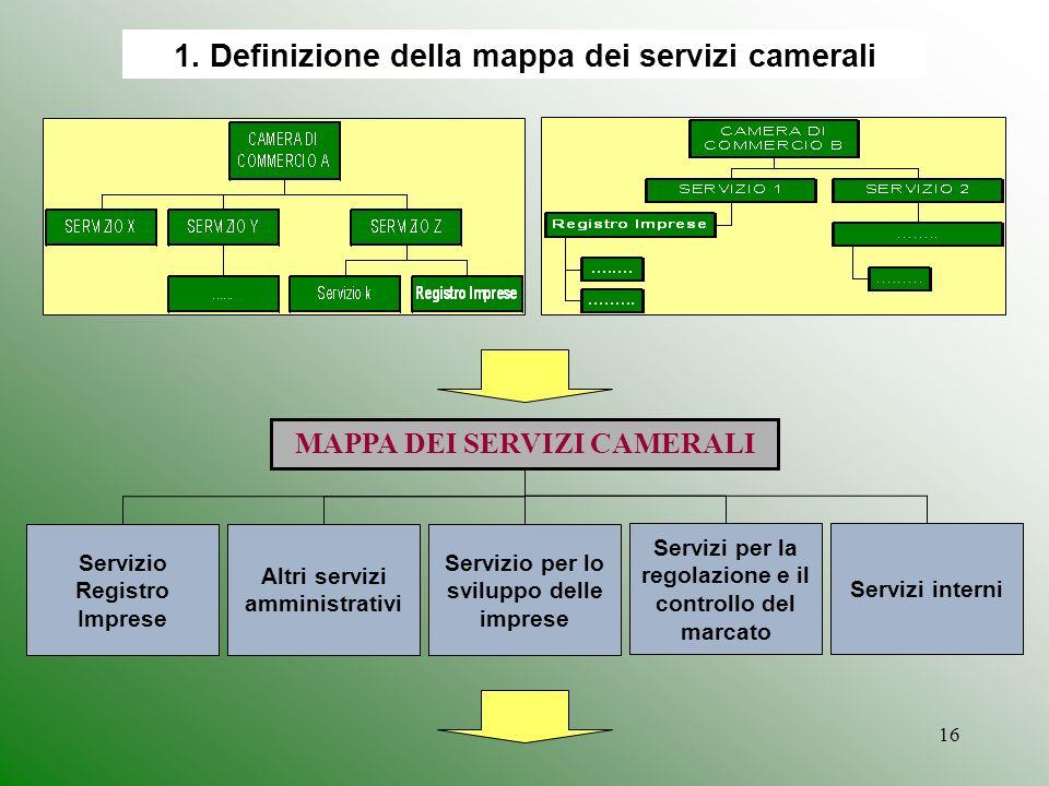 16 1. Definizione della mappa dei servizi camerali MAPPA DEI SERVIZI CAMERALI Servizio Registro Imprese Altri servizi amministrativi Servizio per lo s