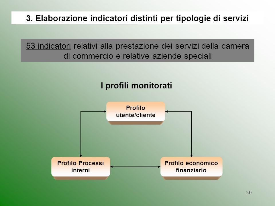 20 3. Elaborazione indicatori distinti per tipologie di servizi Profilo utente/cliente Profilo economico finanziario Profilo Processi interni I profil