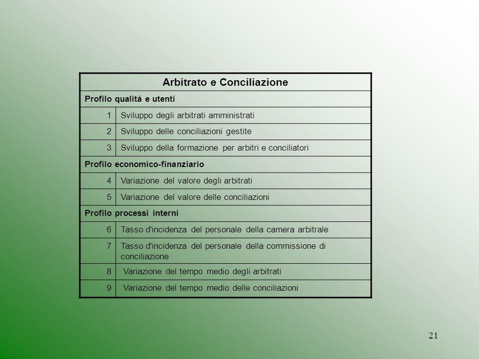 21 Arbitrato e Conciliazione Profilo qualità e utenti 1Sviluppo degli arbitrati amministrati 2Sviluppo delle conciliazioni gestite 3Sviluppo della for