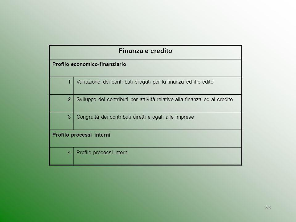 22 Finanza e credito Profilo economico-finanziario 1Variazione dei contributi erogati per la finanza ed il credito 2Sviluppo dei contributi per attivi