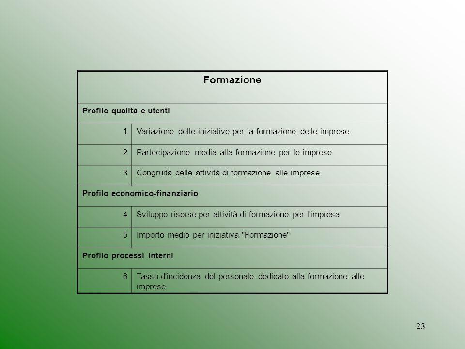 23 Formazione Profilo qualità e utenti 1Variazione delle iniziative per la formazione delle imprese 2Partecipazione media alla formazione per le impre