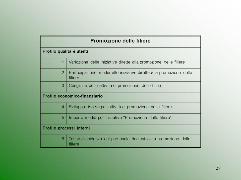 27 Promozione delle filiere Profilo qualità e utenti 1Variazione delle iniziative dirette alla promozione delle filiere 2Partecipazione media alle ini