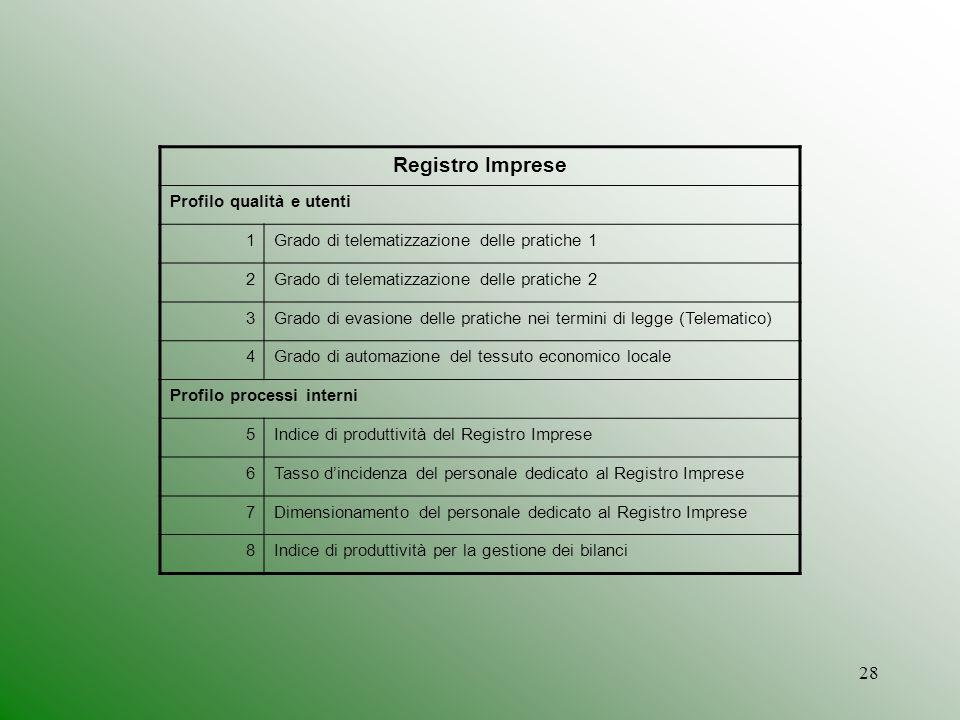 28 Registro Imprese Profilo qualità e utenti 1Grado di telematizzazione delle pratiche 1 2Grado di telematizzazione delle pratiche 2 3Grado di evasion