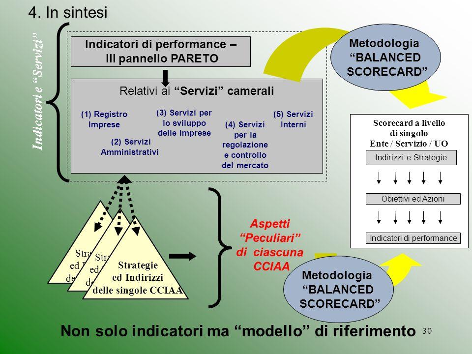 30 Indicatori di performance – III pannello PARETO Relativi ai Servizi camerali Strategie ed Indirizzi della CCIAA Indicatori e Servizi Scorecard a livello di singolo Ente / Servizio / UO Indirizzi e Strategie Obiettivi ed Azioni Indicatori di performance Metodologia BALANCED SCORECARD Aspetti Peculiari di ciascuna CCIAA (1) Registro Imprese (2) Servizi Amministrativi (5) Servizi Interni (3) Servizi per lo sviluppo delle Imprese (4) Servizi per la regolazione e controllo del mercato Strategie ed Indirizzi della CCIAA Strategie ed Indirizzi delle singole CCIAA Non solo indicatori ma modello di riferimento 4.