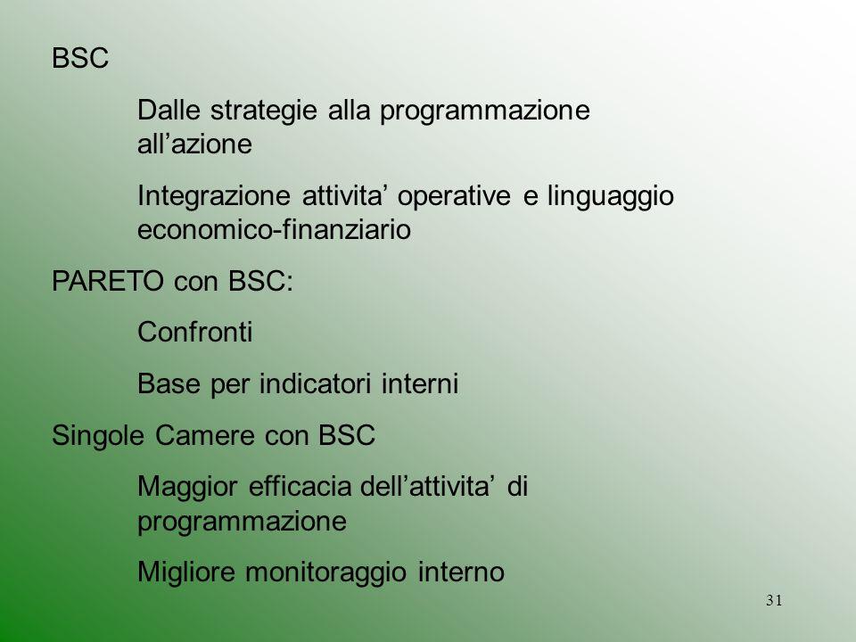 31 BSC Dalle strategie alla programmazione allazione Integrazione attivita operative e linguaggio economico-finanziario PARETO con BSC: Confronti Base