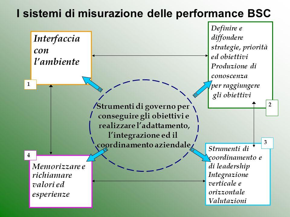 32 I sistemi di misurazione delle performance BSC Definire e diffondere strategie, priorità ed obiettivi Produzione di conoscenza per raggiungere gli