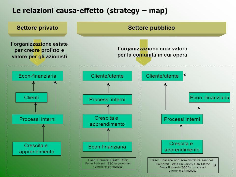 9 Processi interni Crescita e apprendimento Econ.-finanziaria Econ-finanziaria Cliente/utenteEcon-finanziaria Clienti Processi interni Crescita e appr