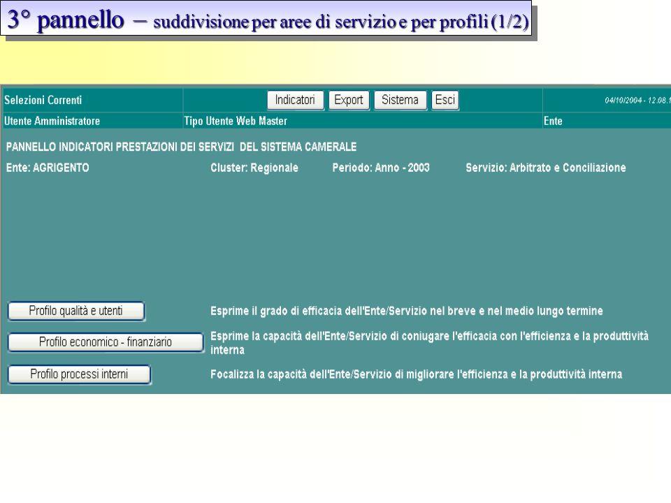 3° pannello – suddivisione per aree di servizio e per profili (1/2)