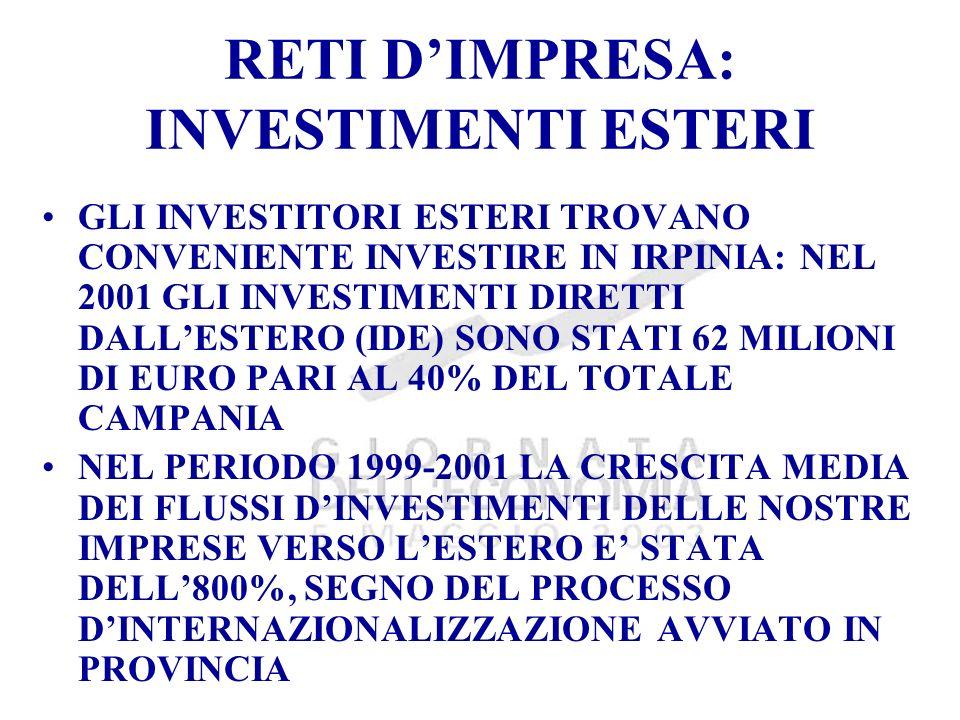 RETI DIMPRESA: INVESTIMENTI ESTERI GLI INVESTITORI ESTERI TROVANO CONVENIENTE INVESTIRE IN IRPINIA: NEL 2001 GLI INVESTIMENTI DIRETTI DALLESTERO (IDE) SONO STATI 62 MILIONI DI EURO PARI AL 40% DEL TOTALE CAMPANIA NEL PERIODO 1999-2001 LA CRESCITA MEDIA DEI FLUSSI DINVESTIMENTI DELLE NOSTRE IMPRESE VERSO LESTERO E STATA DELL800%, SEGNO DEL PROCESSO DINTERNAZIONALIZZAZIONE AVVIATO IN PROVINCIA