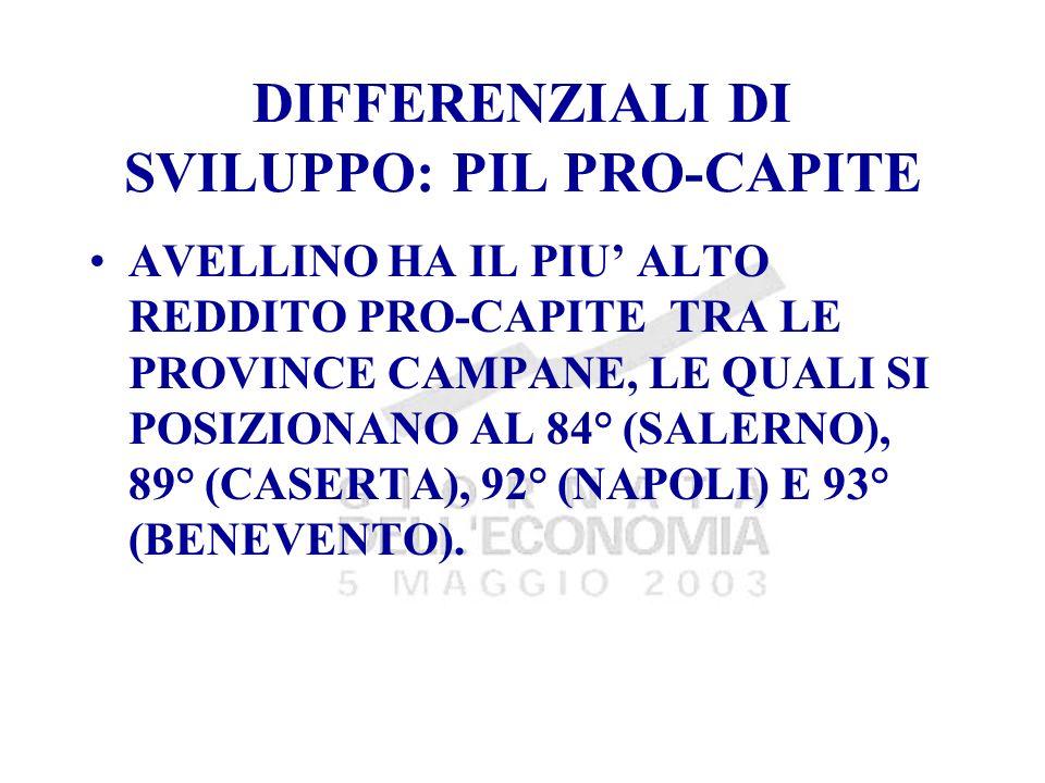 DIFFERENZIALI DI SVILUPPO: PIL PRO-CAPITE AVELLINO HA IL PIU ALTO REDDITO PRO-CAPITE TRA LE PROVINCE CAMPANE, LE QUALI SI POSIZIONANO AL 84° (SALERNO), 89° (CASERTA), 92° (NAPOLI) E 93° (BENEVENTO).