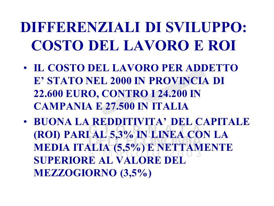 DIFFERENZIALI DI SVILUPPO: COSTO DEL LAVORO E ROI IL COSTO DEL LAVORO PER ADDETTO E STATO NEL 2000 IN PROVINCIA DI 22.600 EURO, CONTRO I 24.200 IN CAMPANIA E 27.500 IN ITALIA BUONA LA REDDITIVITA DEL CAPITALE (ROI) PARI AL 5,3% IN LINEA CON LA MEDIA ITALIA (5,5%) E NETTAMENTE SUPERIORE AL VALORE DEL MEZZOGIORNO (3,5%)
