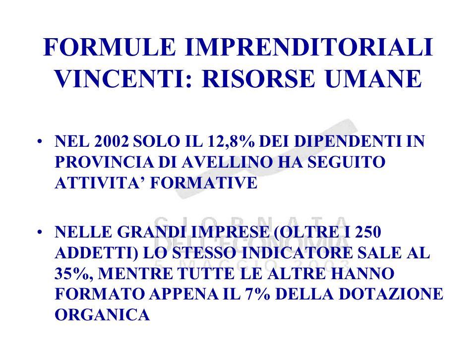 FORMULE IMPRENDITORIALI VINCENTI: RISORSE UMANE NEL 2002 SOLO IL 12,8% DEI DIPENDENTI IN PROVINCIA DI AVELLINO HA SEGUITO ATTIVITA FORMATIVE NELLE GRANDI IMPRESE (OLTRE I 250 ADDETTI) LO STESSO INDICATORE SALE AL 35%, MENTRE TUTTE LE ALTRE HANNO FORMATO APPENA IL 7% DELLA DOTAZIONE ORGANICA