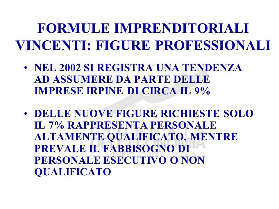 FORMULE IMPRENDITORIALI VINCENTI: FIGURE PROFESSIONALI NEL 2002 SI REGISTRA UNA TENDENZA AD ASSUMERE DA PARTE DELLE IMPRESE IRPINE DI CIRCA IL 9% DELLE NUOVE FIGURE RICHIESTE SOLO IL 7% RAPPRESENTA PERSONALE ALTAMENTE QUALIFICATO, MENTRE PREVALE IL FABBISOGNO DI PERSONALE ESECUTIVO O NON QUALIFICATO