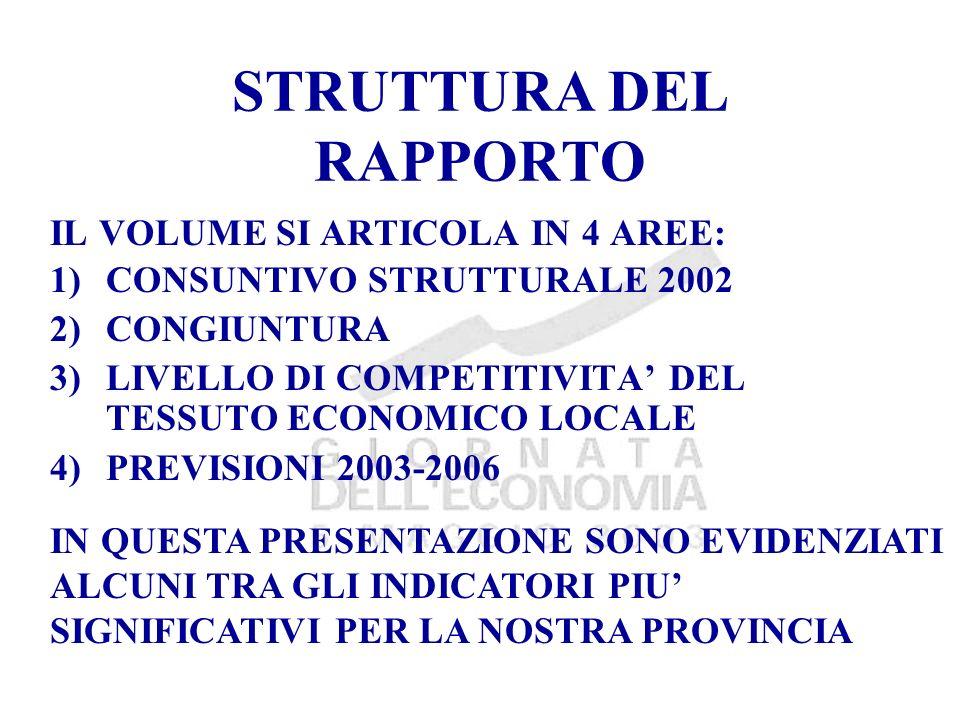 STRUTTURA DEL RAPPORTO IL VOLUME SI ARTICOLA IN 4 AREE: 1)CONSUNTIVO STRUTTURALE 2002 2)CONGIUNTURA 3)LIVELLO DI COMPETITIVITA DEL TESSUTO ECONOMICO LOCALE 4)PREVISIONI 2003-2006 IN QUESTA PRESENTAZIONE SONO EVIDENZIATI ALCUNI TRA GLI INDICATORI PIU SIGNIFICATIVI PER LA NOSTRA PROVINCIA