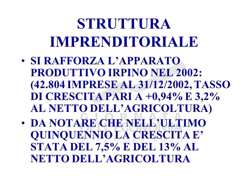 DIFFERENZIALI DI SVILUPPO: PRODUTTIVITA IMPRESE NEL 2000 IL VALORE AGGIUNTO PER ADDETTO CONSEGUITO DALLE SOCIETA DI CAPITALE IRPINE E STATO DI 44.500 EURO, IL PIU ALTO IN CAMPANIA NEL SETTORE INDUSTRIA LO STESSO INDICATORE E STATO DI 51.900 EURO, SUPERIORE ANCHE ALLAREA DEL NORD-EST