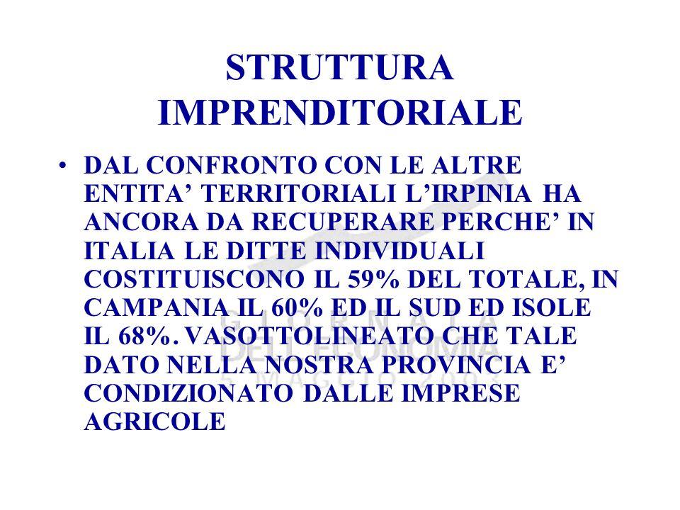 STRUTTURA IMPRENDITORIALE DAL CONFRONTO CON LE ALTRE ENTITA TERRITORIALI LIRPINIA HA ANCORA DA RECUPERARE PERCHE IN ITALIA LE DITTE INDIVIDUALI COSTITUISCONO IL 59% DEL TOTALE, IN CAMPANIA IL 60% ED IL SUD ED ISOLE IL 68%.