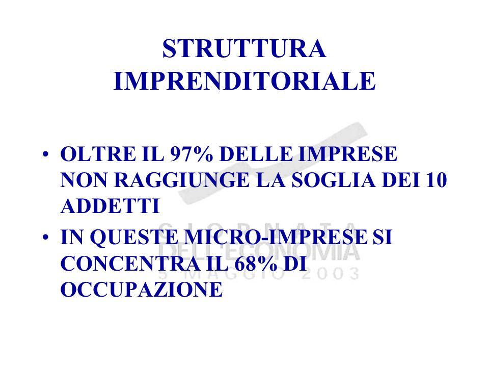 STRUTTURA IMPRENDITORIALE OLTRE IL 97% DELLE IMPRESE NON RAGGIUNGE LA SOGLIA DEI 10 ADDETTI IN QUESTE MICRO-IMPRESE SI CONCENTRA IL 68% DI OCCUPAZIONE