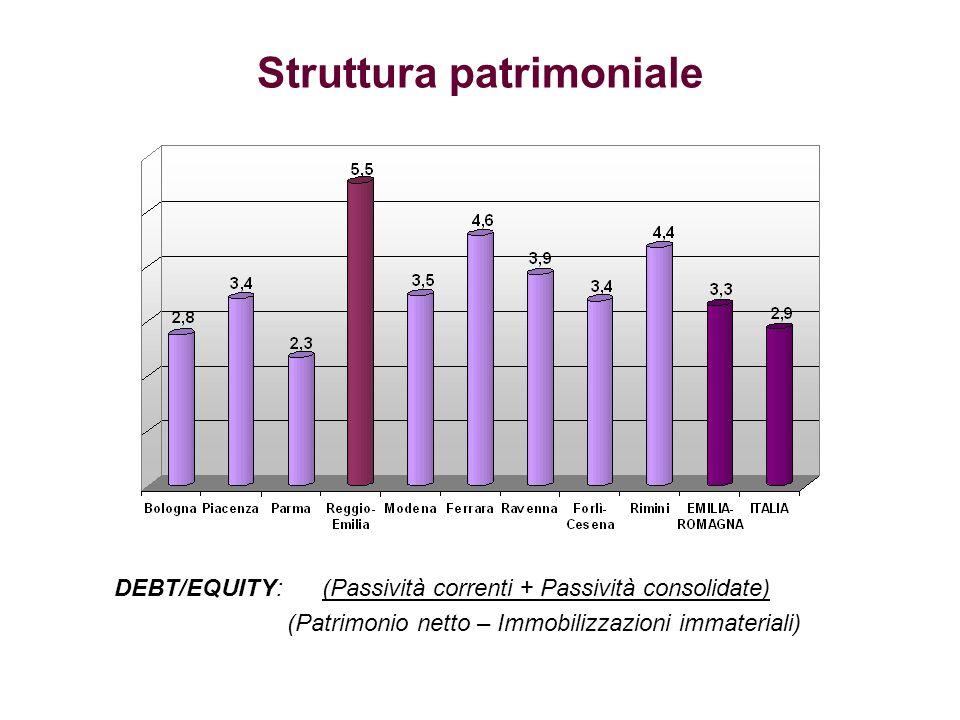 DEBT/EQUITY: (Passività correnti + Passività consolidate) (Patrimonio netto – Immobilizzazioni immateriali) Struttura patrimoniale
