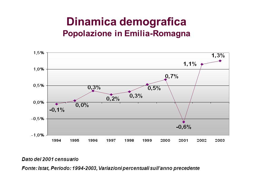 Dinamica economica regionale Produzione industriale in Emilia-Romagna Fonte: Unioncamere Emilia-Romagna, Centro Studi Unioncamere Indagine congiunturale sullindustria Periodo: 1993-2004, Variazioni percentuali sullanno precedente.