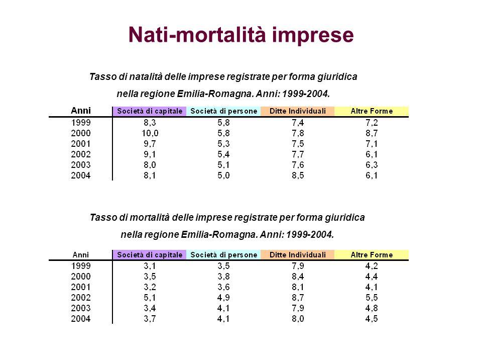 Nati-mortalità imprese Tasso di natalità delle imprese registrate per forma giuridica nella regione Emilia-Romagna.