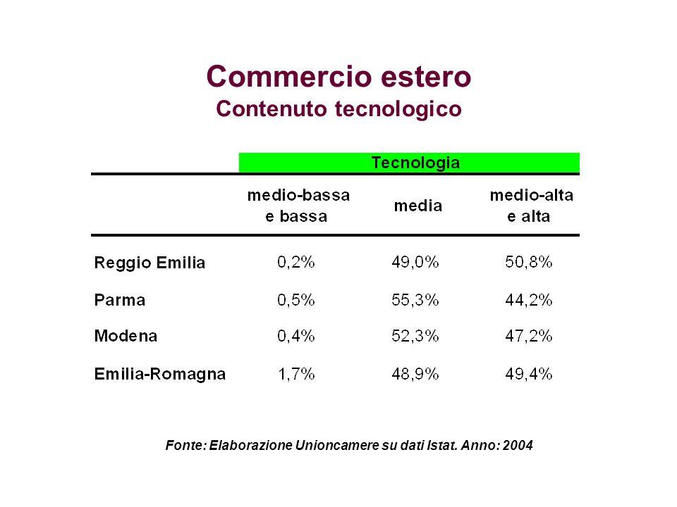 Commercio estero Contenuto tecnologico Fonte: Elaborazione Unioncamere su dati Istat. Anno: 2004