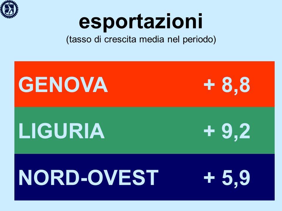 esportazioni/valore aggiunto (valori % a fine periodo) GENOVA 14,9 LIGURIA 14,4 NORD-OVEST 35,4