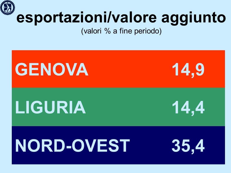 valore aggiunto (tasso di crescita media nel periodo) GENOVA+ 2,2 LIGURIA+ 2,1 NORD-OVEST+ 2,0