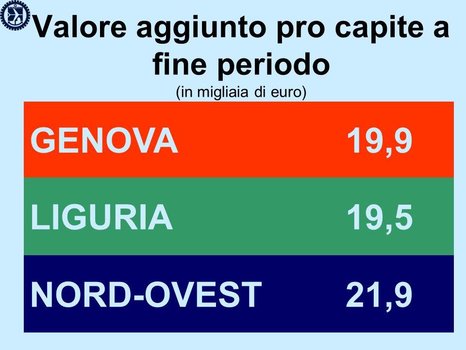 Valore aggiunto pro capite a fine periodo (in migliaia di euro) GENOVA 19,9 LIGURIA 19,5 NORD-OVEST 21,9