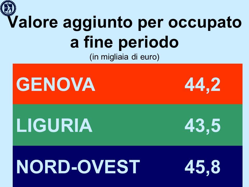 occupazione (tasso di crescita media nel periodo) GENOVA+ 1,5 LIGURIA+ 1,3 NORD-OVEST+ 0,7