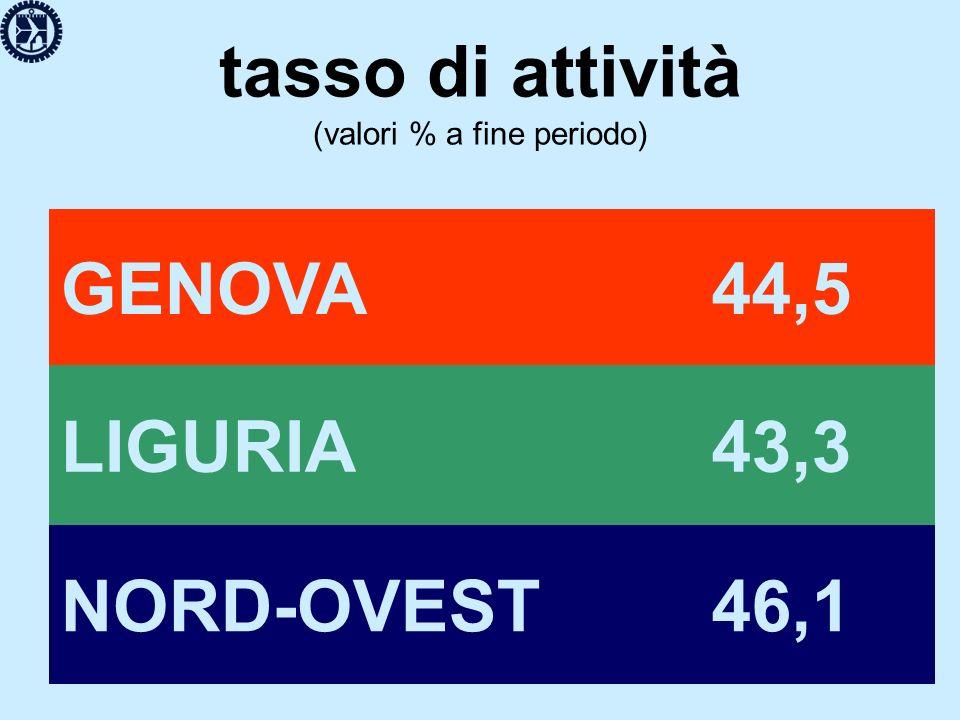 tasso di attività (valori % a fine periodo) GENOVA 44,5 LIGURIA 43,3 NORD-OVEST 46,1