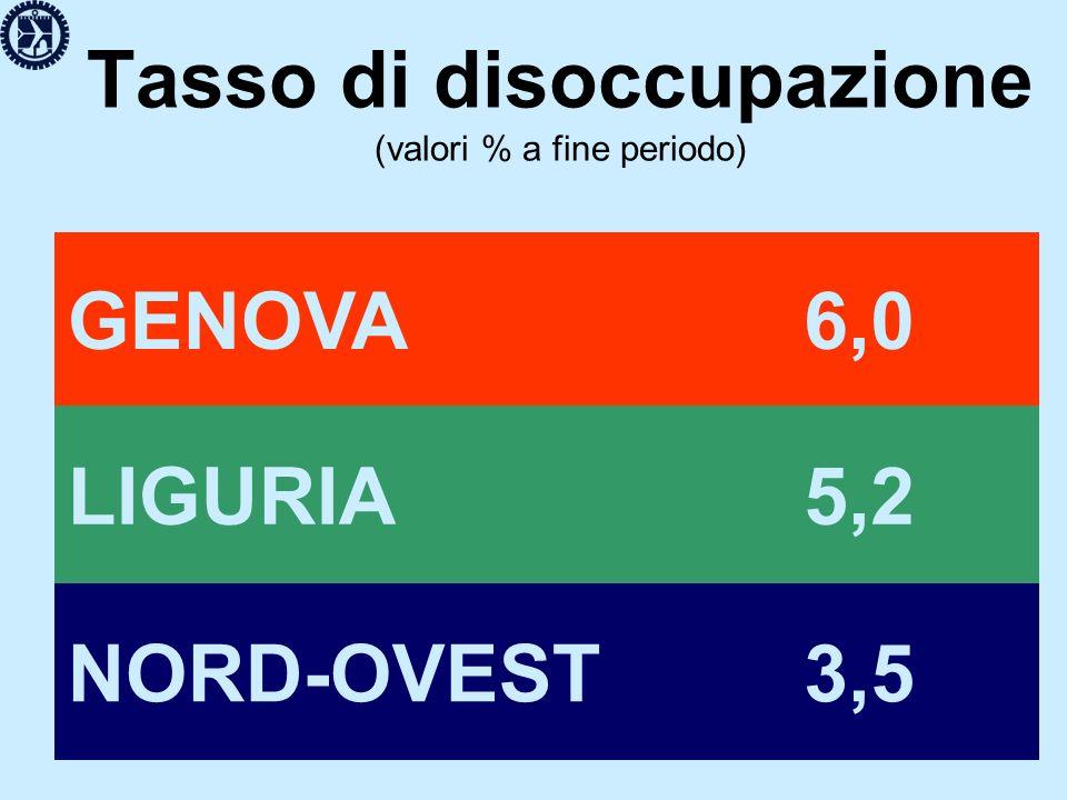 Tasso di disoccupazione (valori % a fine periodo) GENOVA 6,0 LIGURIA 5,2 NORD-OVEST 3,5