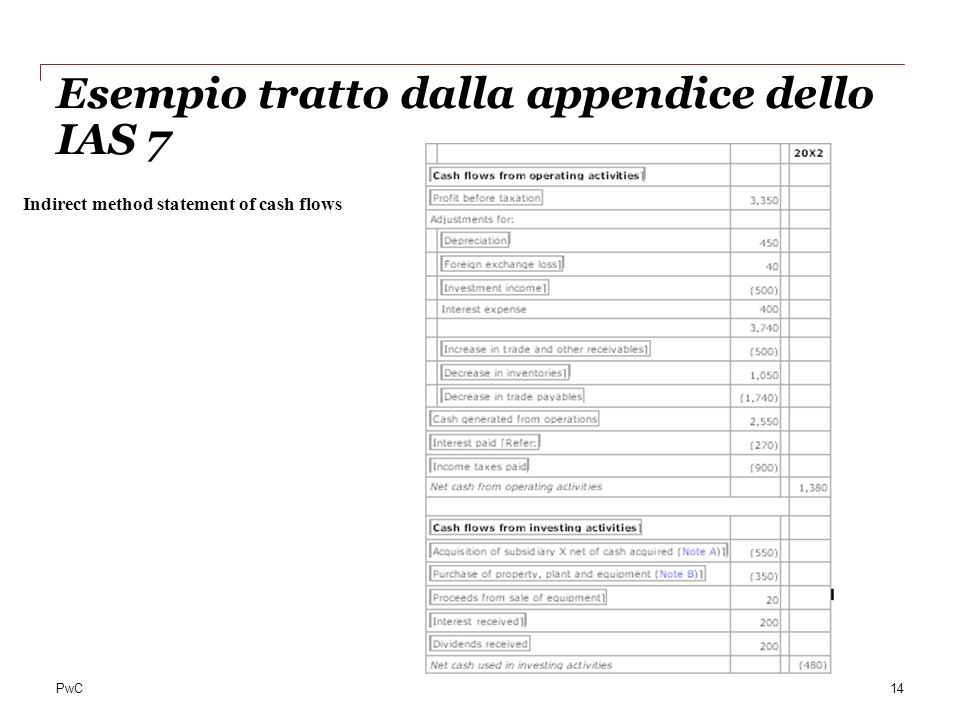 PwC Esempio tratto dalla appendice dello IAS 7 14 Indirect method statement of cash flows